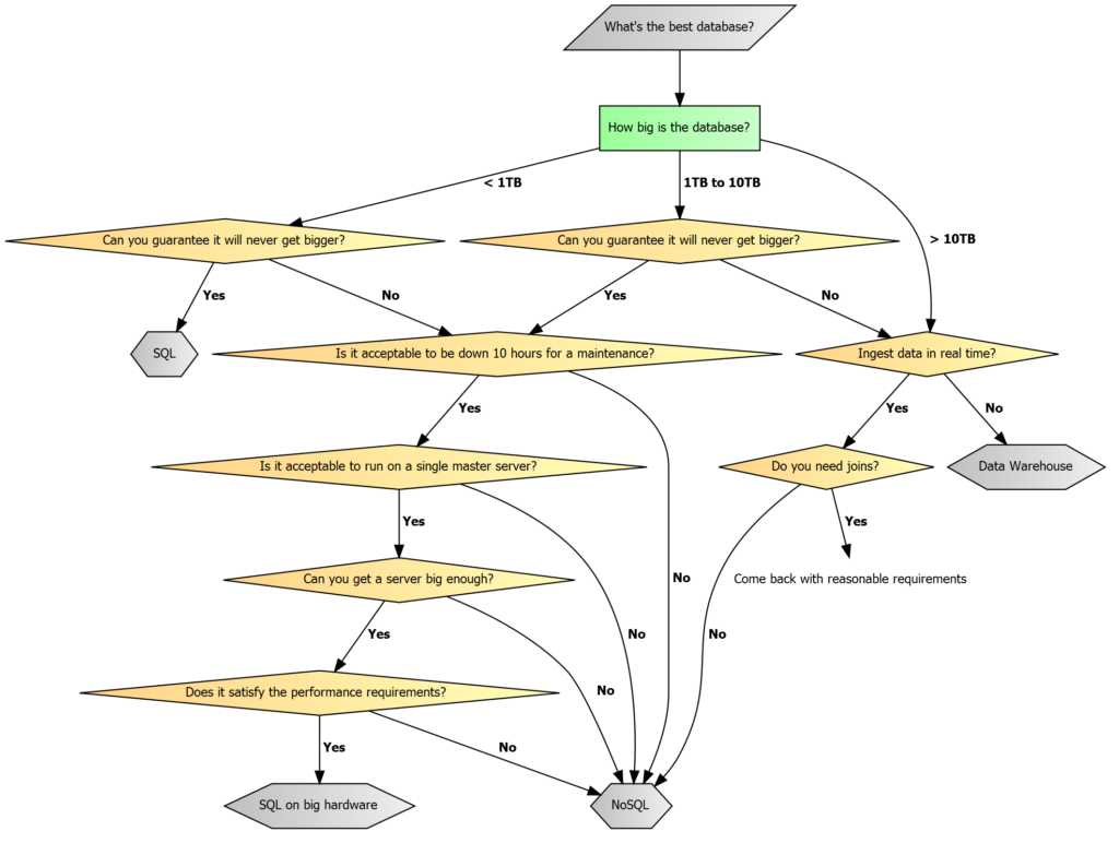 database flowchart